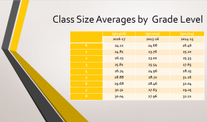 Class Size Averages 2016